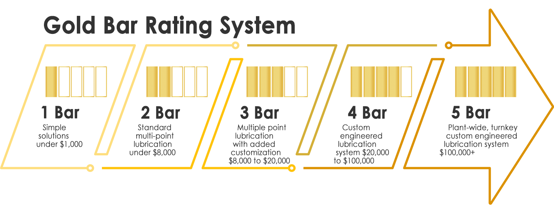 Gold Bar Rating System